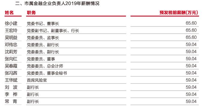 """武汉农商行""""迟到""""的2019年报:净利锐减近三成未达目标 管理层集体涨薪超50%"""