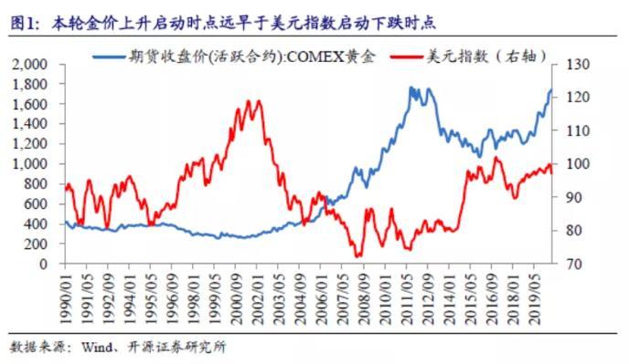 漫长的避险:新高的黄金价格和异动的美元指数