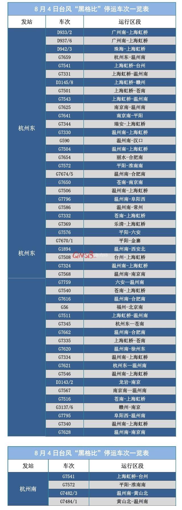 """受台风""""黑格比""""影响,8月4日铁路杭州站停运部分动车组列车"""
