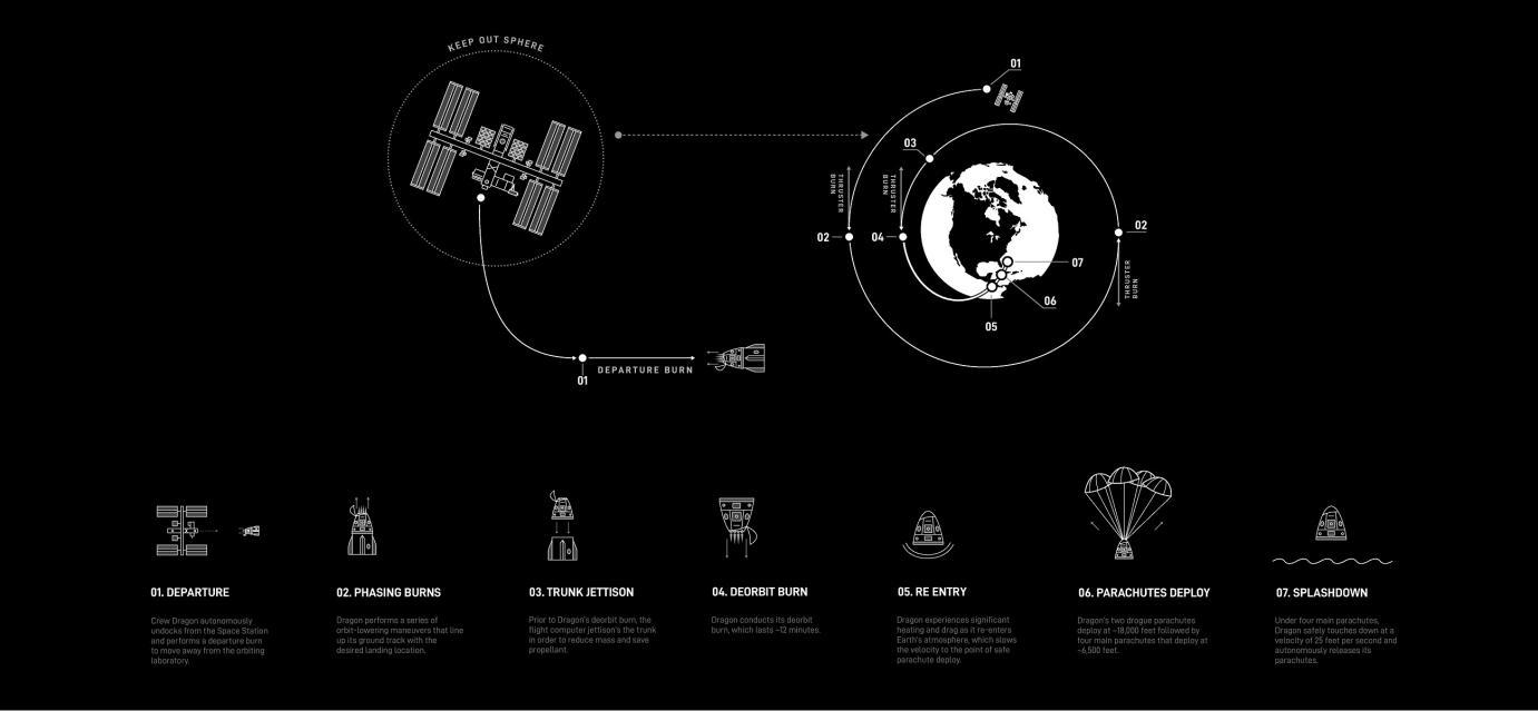 """""""龙""""飞船返回地球 Space X首次载人航天任务收官"""