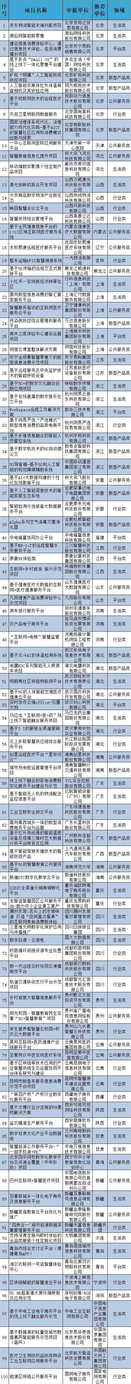工信部发布2020年新型信息消费示范项目名单,河南3家企业入选