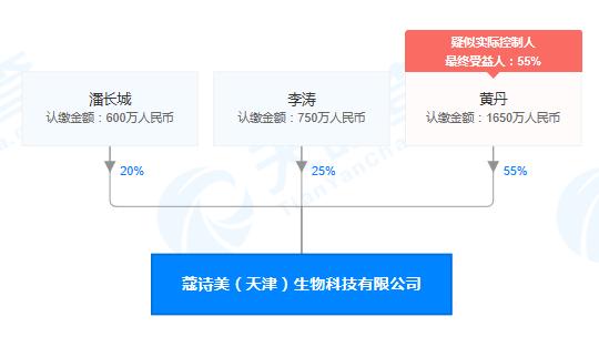 """蔻诗美(天津)生物科技公司""""发布虚假广告""""被罚"""