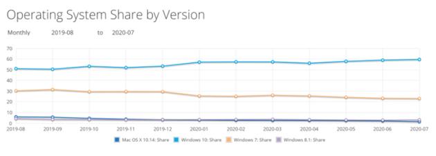 Win 10全球市场份额逼近60% Chrome浏览器一骑绝尘