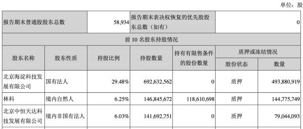 三聚环保股东5亿股冻结信披晚 董事长刘雷等收警示函