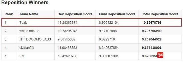 如何用大数据破解网约车派单与调度难题?东南大学团队用这一算法斩获冠军