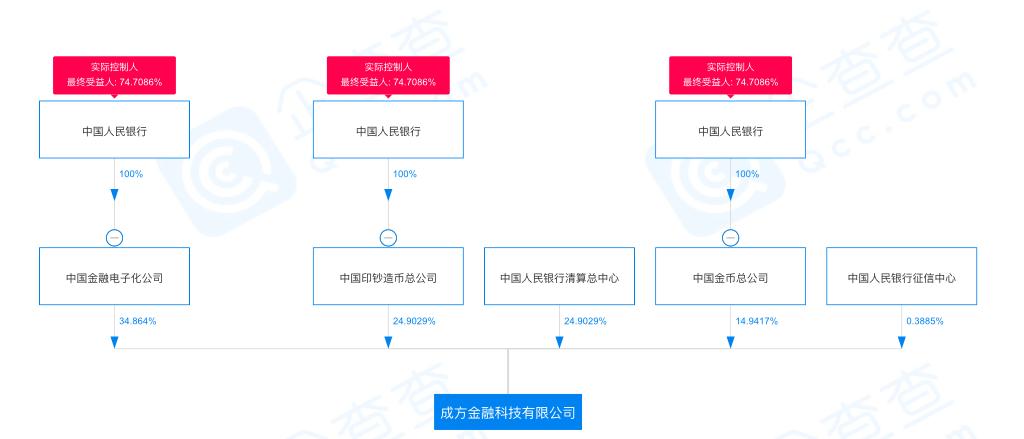 """注资20亿,股东阵容""""豪华"""":央行金融科技公司新兵有何不同?"""