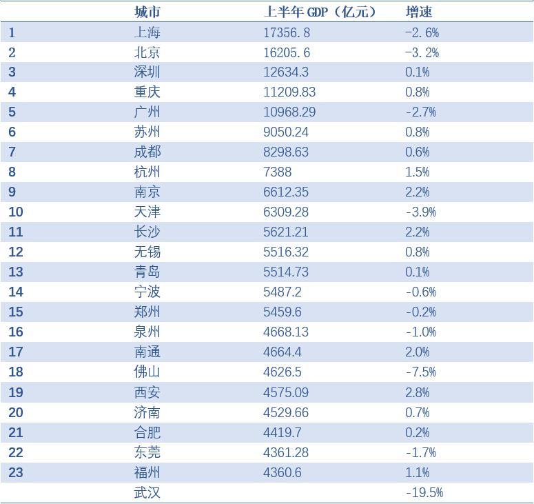 上半年中国城市经济24强榜出炉:南京同比增2.2%超天津
