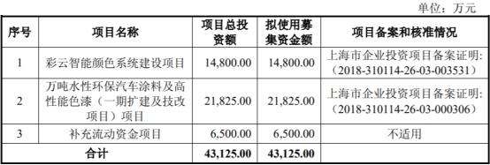 东来股份产能利用率低营收滞涨 毛利率员工数均降2年