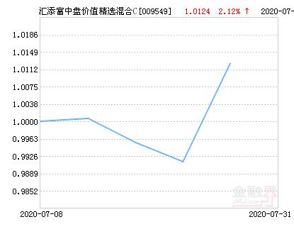 汇添富中盘价值精选混合C基金最新净值涨幅达2.12%