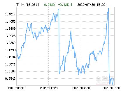 富国中证工业4.0指数分级净值上涨1.79% 请保持关注