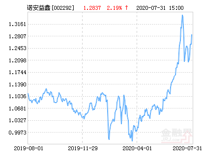 诺安益鑫灵活配置混合基金最新净值涨幅达2.19%