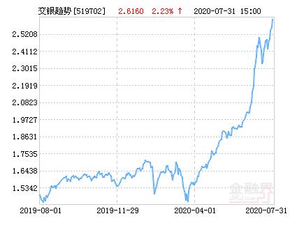 交银施罗德趋势优先混合基金最新净值涨幅达2.23%