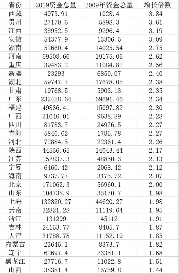 天富官网开户:变化广东第天富官网开户一西藏图片