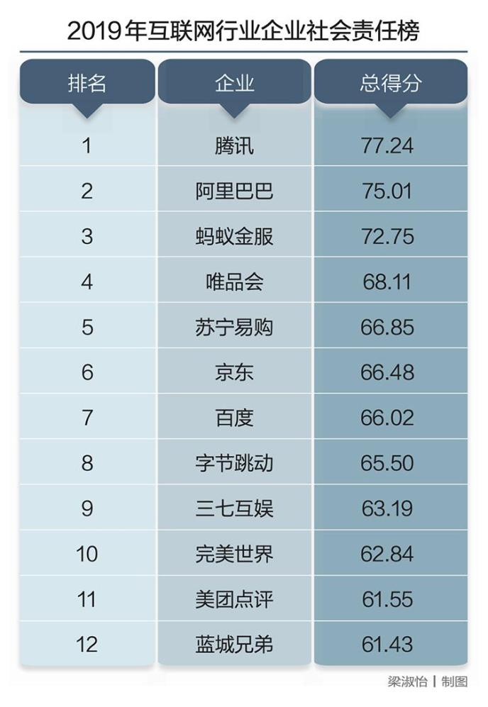 Blued母公司蓝城兄弟入选2019年度互联网行业企业社会责任榜单