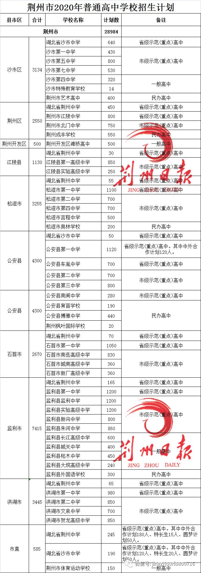 扩散!普高升学率65%!荆州2020中招计划出炉!(附各校招生计划)