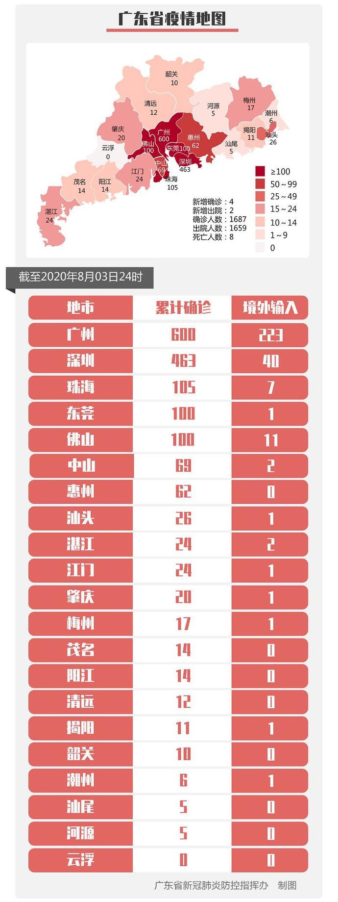 8月3日广东新增境外输入确诊病例4例、境外输入无症状感染者4例