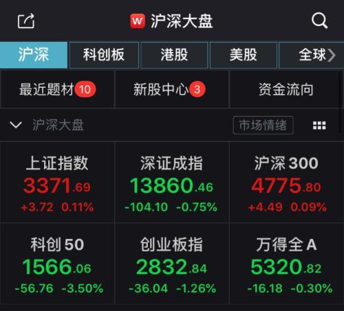 沪深两市走势分化沪指涨0.11% 保险银行等板块领涨