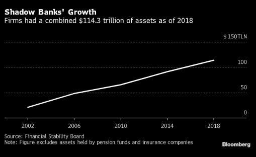 美联储走向与对冲基金等影子银行的冲突