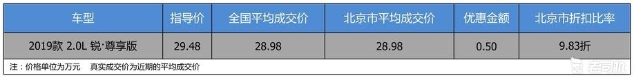 【北京市篇】优惠不高 广汽本田奥德赛 2019款优惠0.5万
