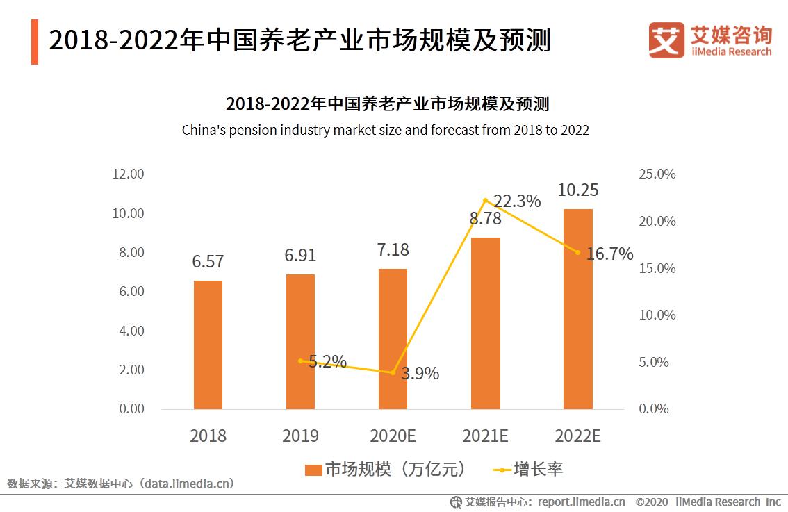 31省份养老金已全部上涨,广东等三地挂钩调整比例超2%,养老产业迎万亿市场