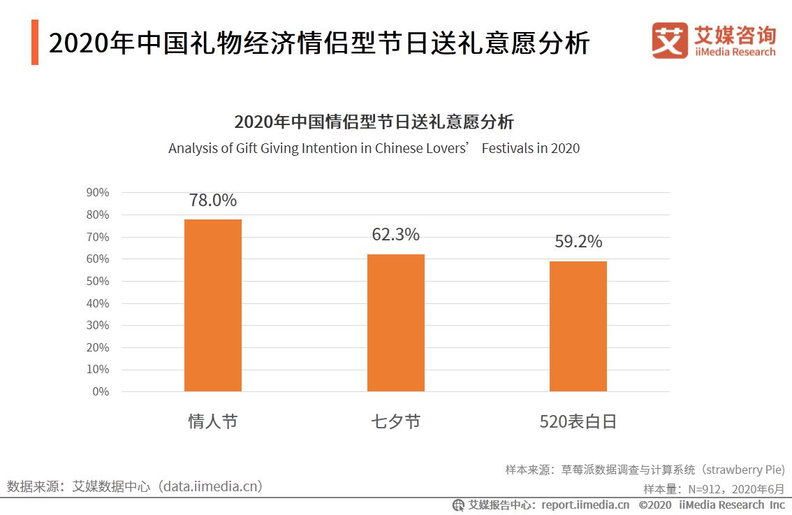 礼物经济行业数据分析:2020年中国情人节送礼意愿达到78%