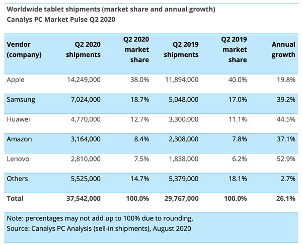 2020Q2 平板市场报告:iPad 领跑,头部品牌两位数增长