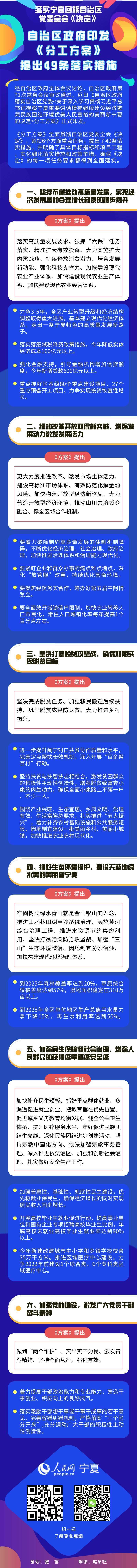 一图读懂:宁夏回族自治区政府印发《分工方案》提出49条具体措施