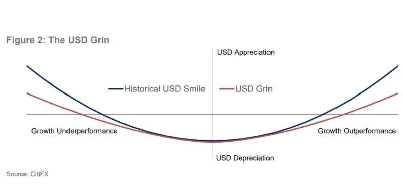 """美元""""微笑曲线""""示意图,图源:花旗银行"""