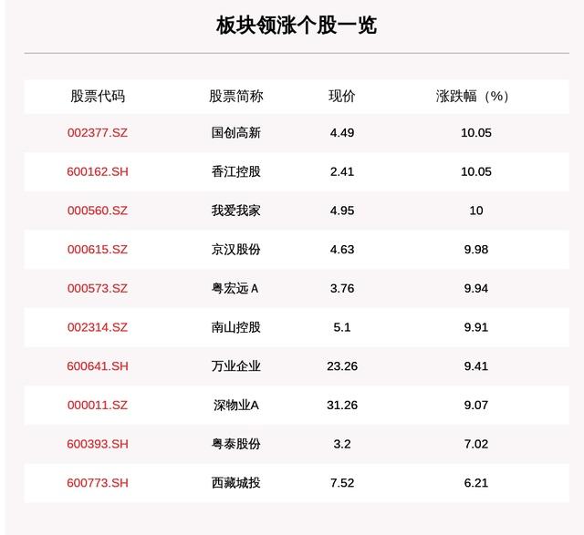 房地产板块走强,74只个股上涨,国创高新、香江控股、我爱我家涨停