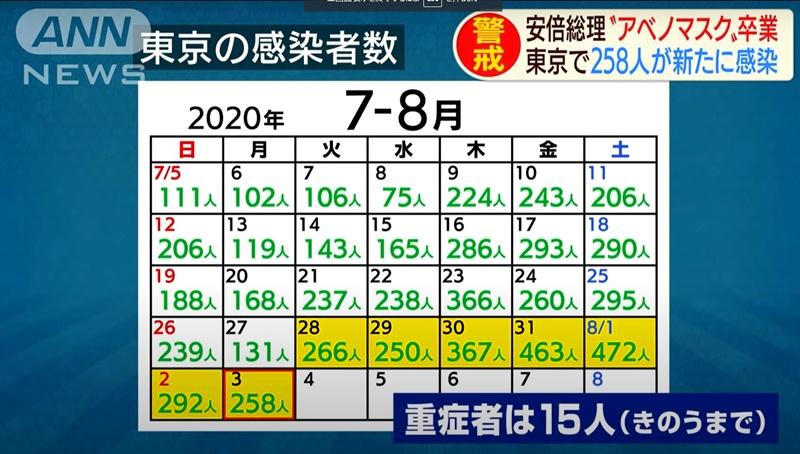 """日本新冠患者9天增1万人各地呼吁民众""""盂兰盆假期""""慎重返乡"""