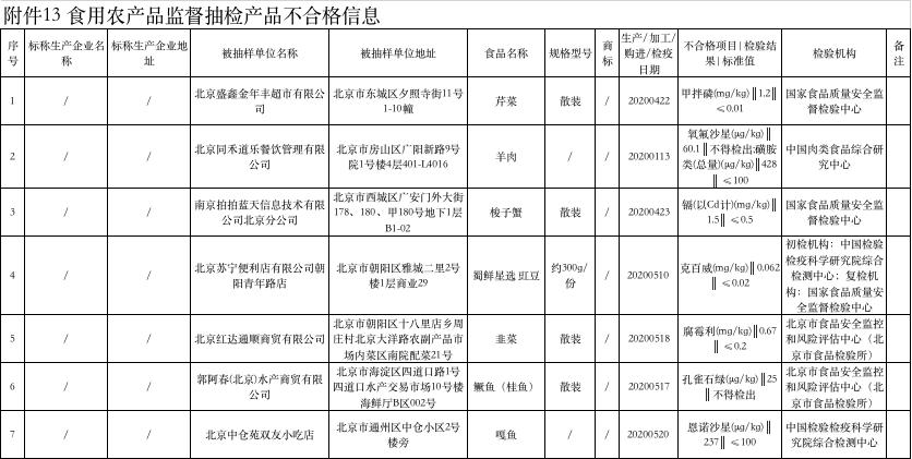 北京同禾道乐餐饮所售羊肉被检出氧氟沙星,为便宜坊加盟店