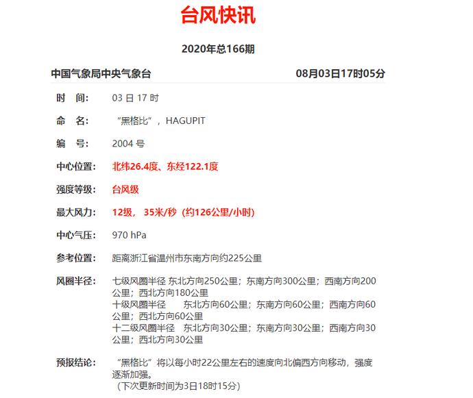 刚刚,浙江提升防台风应急响应至 II 级