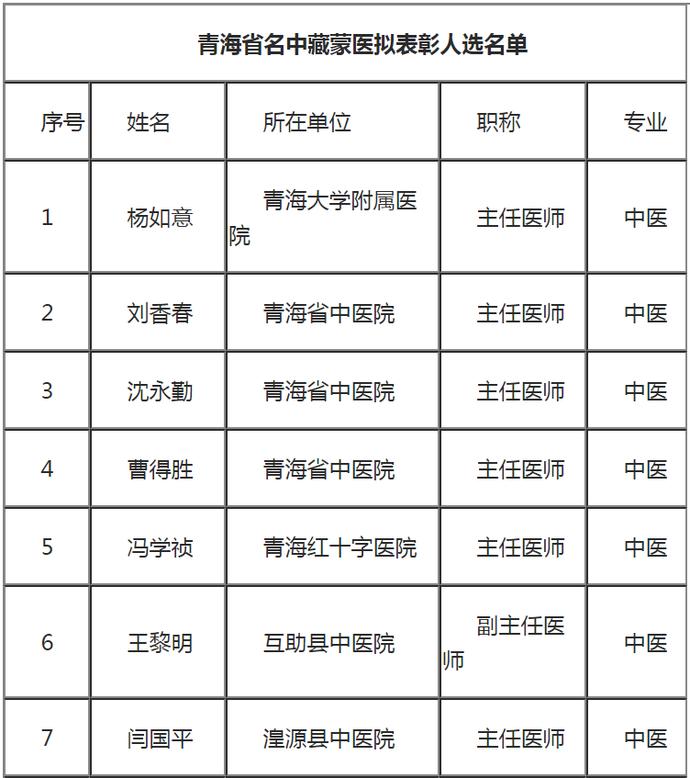"""""""青海省名中藏蒙医""""拟表彰人选名单公示(共12名)"""