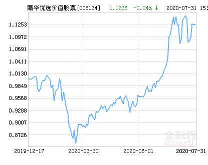 鹏华优选价值股票净值上涨2.47% 请保持关注