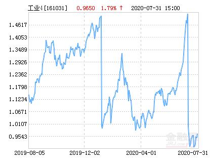富国中证工业4.0指数分级净值上涨2.80% 请保持关注
