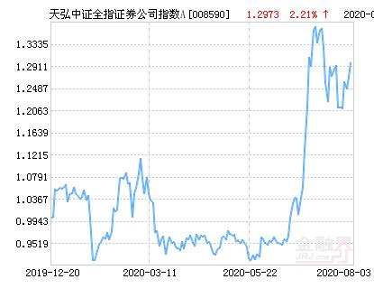 天弘中证全指证券公司指数A净值上涨2.21% 请保持关注