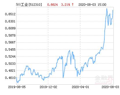 中证500工业指数ETF净值上涨3.21% 请保持关注