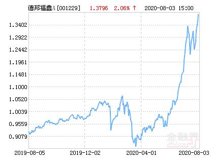 德邦福鑫灵活配置混合A基金最新净值涨幅达2.06%