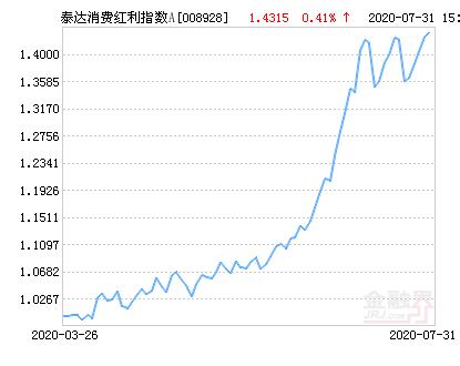 泰达消费红利指数A净值上涨1.84% 请保持关注