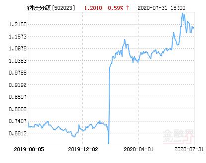 鹏华钢铁分级净值上涨1.83% 请保持关注