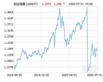 鹏华创业板分级净值上涨2.44% 请保持关注
