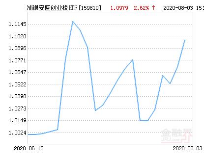 浦银安盛创业板ETF净值上涨2.62% 请保持关注