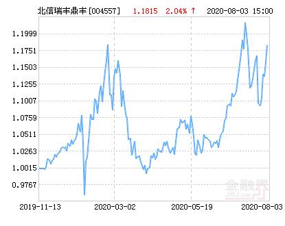 北信瑞丰鼎丰基金最新净值涨幅达2.04%
