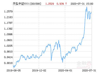 天弘中证800指数A净值上涨1.80% 请保持关注