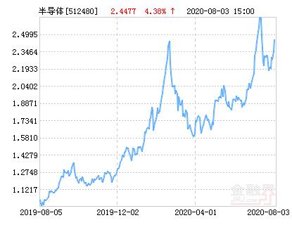 国联安中证全指半导体ETF净值上涨4.38% 请保持关注