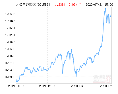 天弘中证800指数C净值上涨1.81% 请保持关注