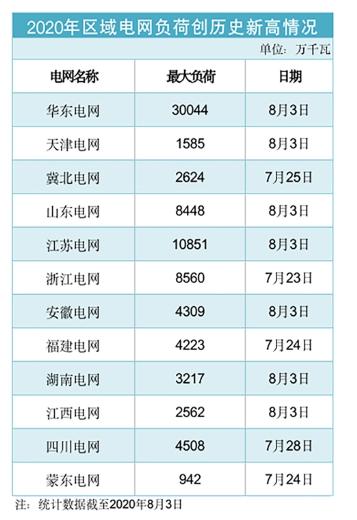 数据来自:国家电网有限公司网站