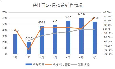 追回销冠 前七月销售3212亿的碧