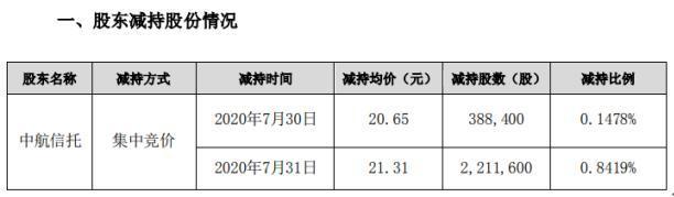 三鑫医疗股东中航信托减持260万股 套现约5540.6万