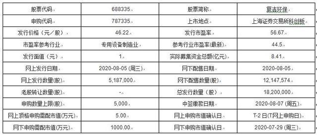 今日新股申购:复洁环保、博睿数据、冠盛股份、蓝盾光电